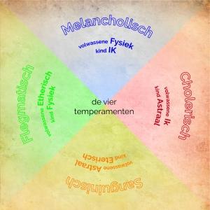 De vier temperamenten|Rudolf Steiner koppelde de theorie van de temperamenten aan het vierledig mensbeeld. Volgens Steiner komt je temperament voort uit twee stromen; namelijk de erfelijkheidsstroom en de individuele stroom. Lees hoe je je eigen temperament kunt onderscheiden en bijsturen als dat nodig is.